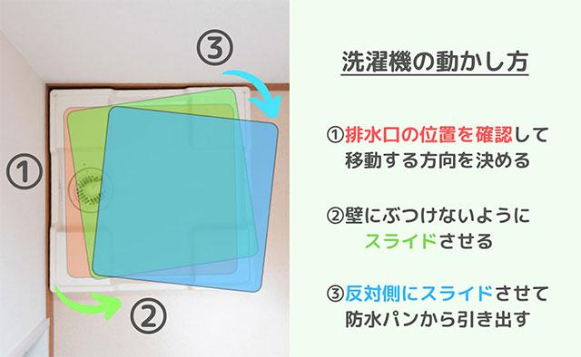 洗濯機を動かす手順