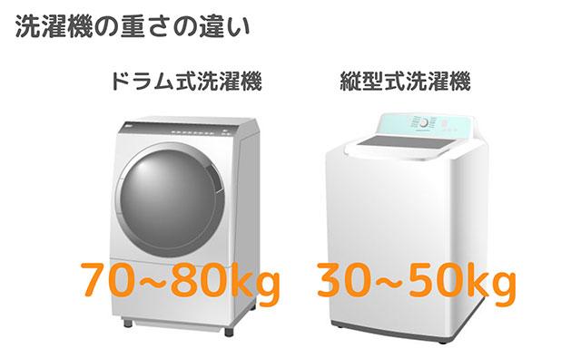 洗濯機の重さ